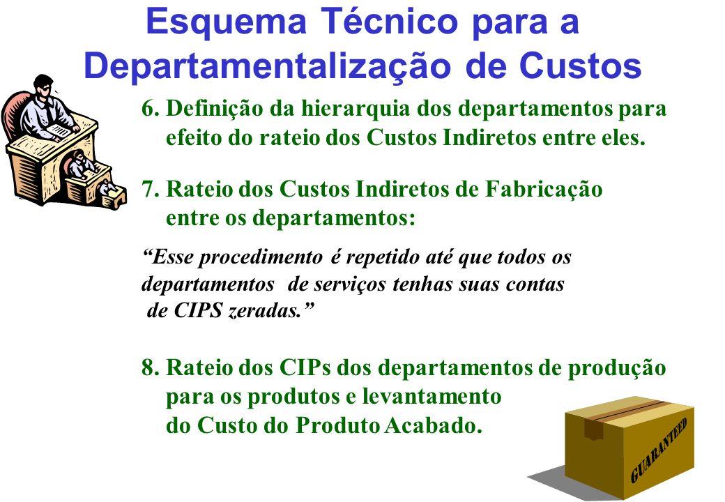 Esquema Técnico para a Departamentalização de Custos 6. Definição da hierarquia dos departamentos para efeito do rateio dos Custos Indiretos entre ele