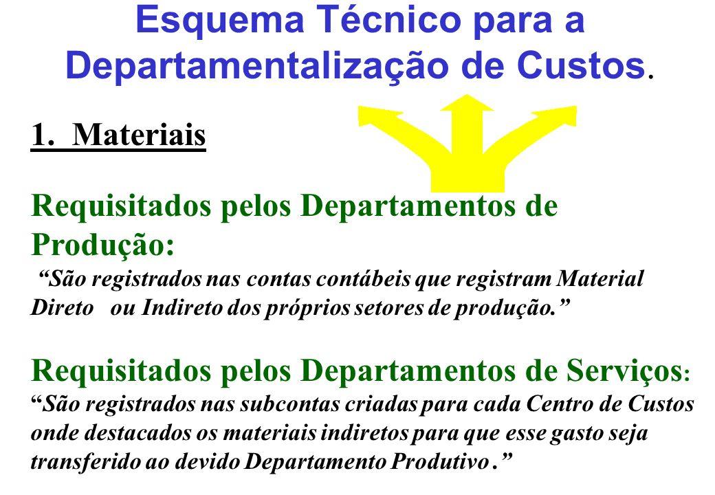 Esquema Técnico para a Departamentalização de Custos. 1. Materiais Requisitados pelos Departamentos de Produção: São registrados nas contas contábeis