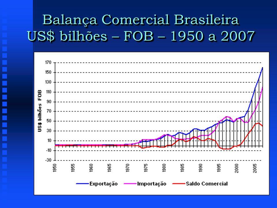 Balança Comercial Brasileira US$ bilhões – FOB – 1950 a 2007
