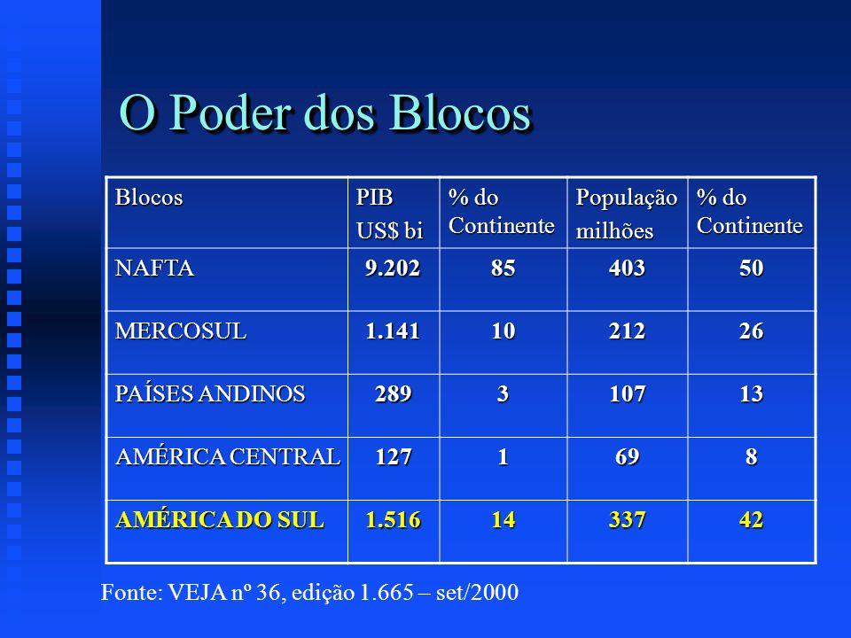 O Poder dos Blocos Fonte: VEJA nº 36, edição 1.665 – set/2000 BlocosPIB US$ bi % do Continente Populaçãomilhões NAFTA9.2028540350 MERCOSUL1.1411021226