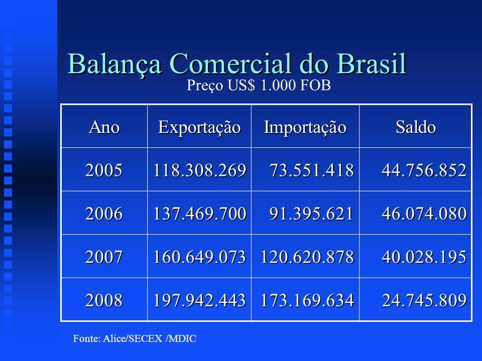 Balança Comercial do Brasil AnoExportaçãoImportaçãoSaldo 2005118.308.26973.551.41844.756.852 2006137.469.70091.395.62146.074.080 2007160.649.073120.62