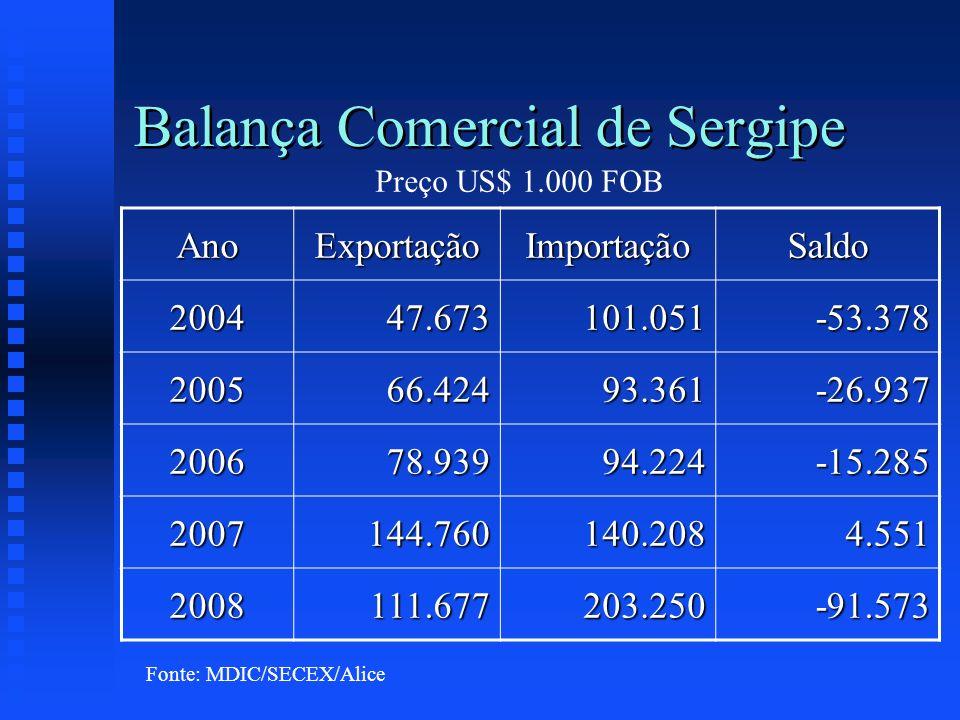 Balança Comercial de Sergipe AnoExportaçãoImportaçãoSaldo 200447.673101.051-53.378 200566.42493.361-26.937 200678.93994.224-15.285 2007144.760140.2084