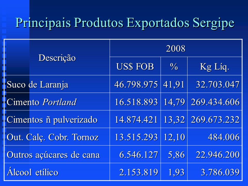 Principais Produtos Exportados Sergipe Descrição 2008 US$ FOB % Kg Líq. Suco de Laranja 46.798.97541,9132.703.047 Cimento Portland 16.518.89314,79269.