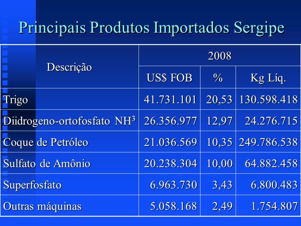 Principais Produtos Importados Sergipe Descrição 2008 US$ FOB % Kg Líq. Trigo41.731.10120,53130.598.418 Diidrogeno-ortofosfato NH 3 26.356.97712,9724.
