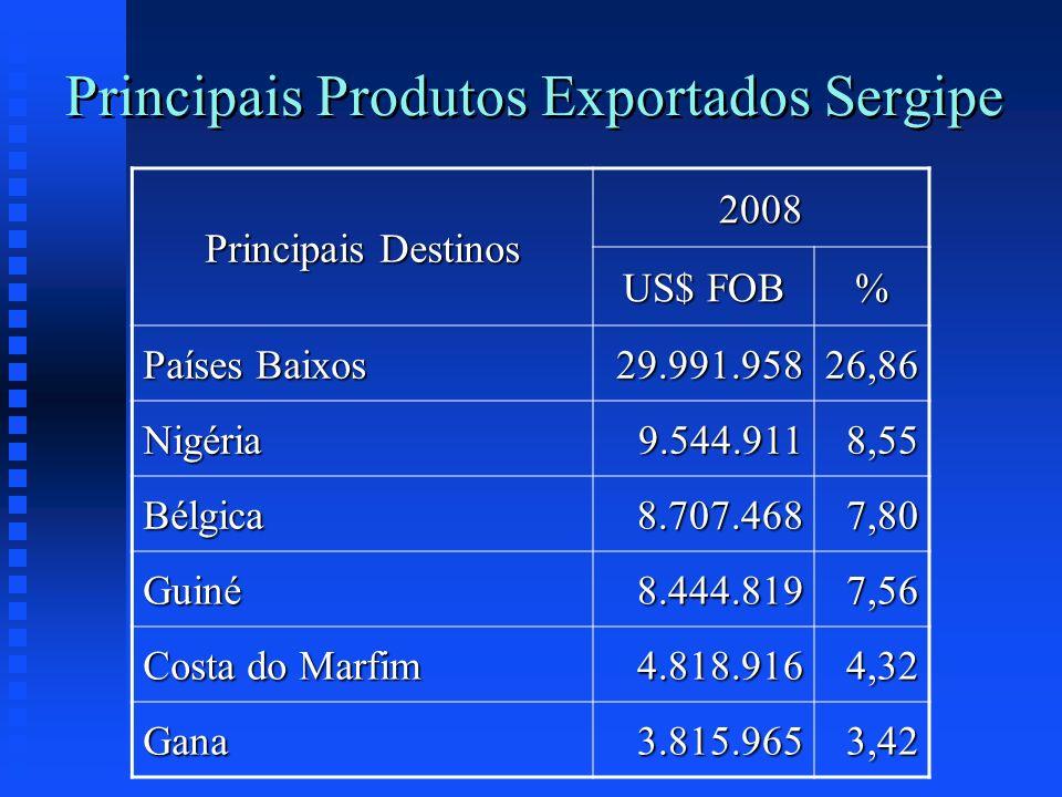 Principais Produtos Exportados Sergipe Principais Destinos 2008 US$ FOB % Países Baixos 29.991.95826,86 Nigéria9.544.9118,55 Bélgica8.707.4687,80 Guin