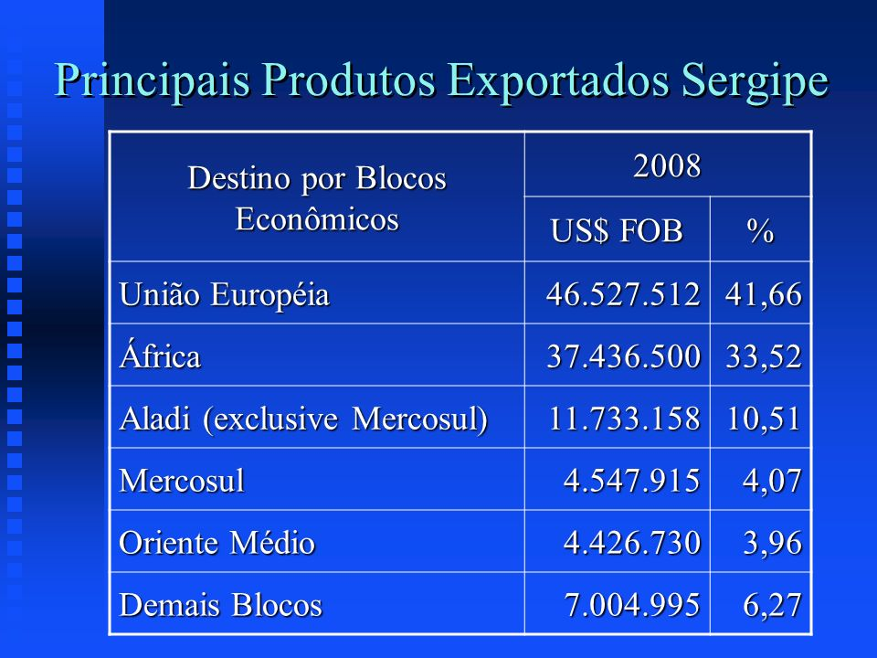 Principais Produtos Exportados Sergipe Destino por Blocos Econômicos 2008 US$ FOB % União Européia 46.527.51241,66 África37.436.50033,52 Aladi (exclus