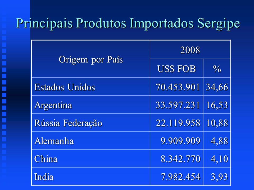 Principais Produtos Importados Sergipe Origem por País 2008 US$ FOB % Estados Unidos 70.453.90134,66 Argentina33.597.23116,53 Rússia Federação 22.119.