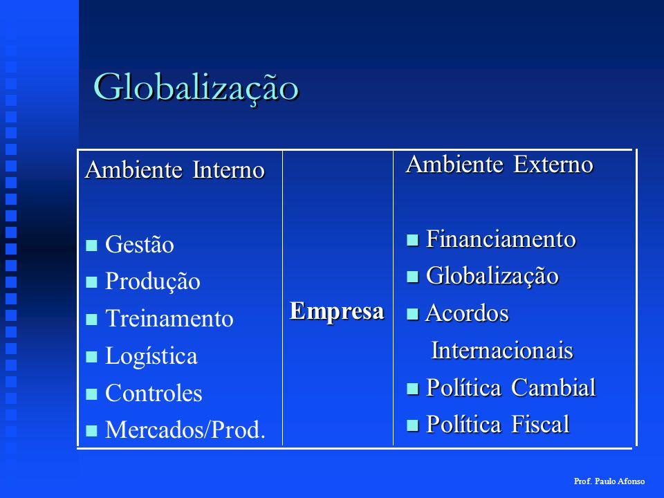 Globalização Ambiente Externo n Financiamento n Globalização n Acordos Internacionais Internacionais n Política Cambial n Política Fiscal Empresa Ambi
