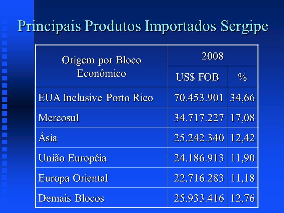 Principais Produtos Importados Sergipe Origem por Bloco Econômico 2008 US$ FOB % EUA Inclusive Porto Rico 70.453.90134,66 Mercosul34.717.22717,08 Ásia
