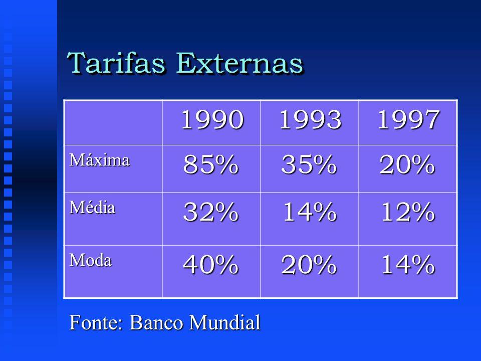 Tarifas Externas Fonte: Banco Mundial 199019931997 Máxima85%35%20% Média32%14%12% Moda40%20%14%