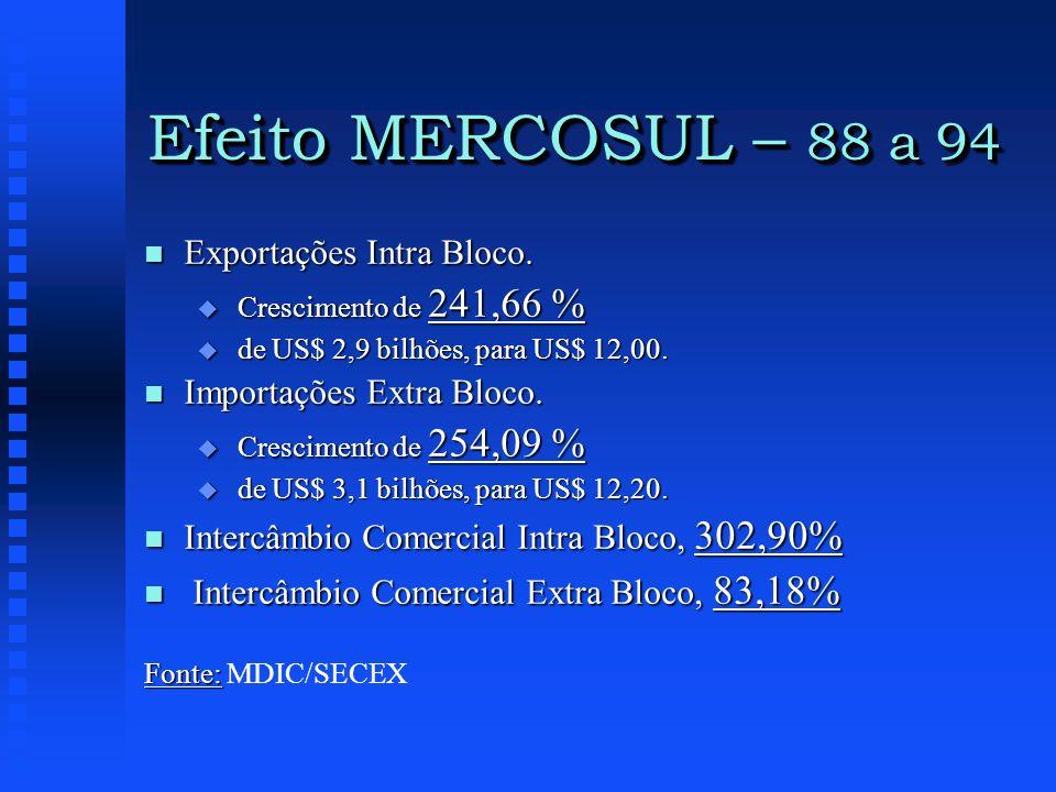 Efeito MERCOSUL – 88 a 94 n Exportações Intra Bloco. u Crescimento de 241,66 % u de US$ 2,9 bilhões, para US$ 12,00. n Importações Extra Bloco. u Cres