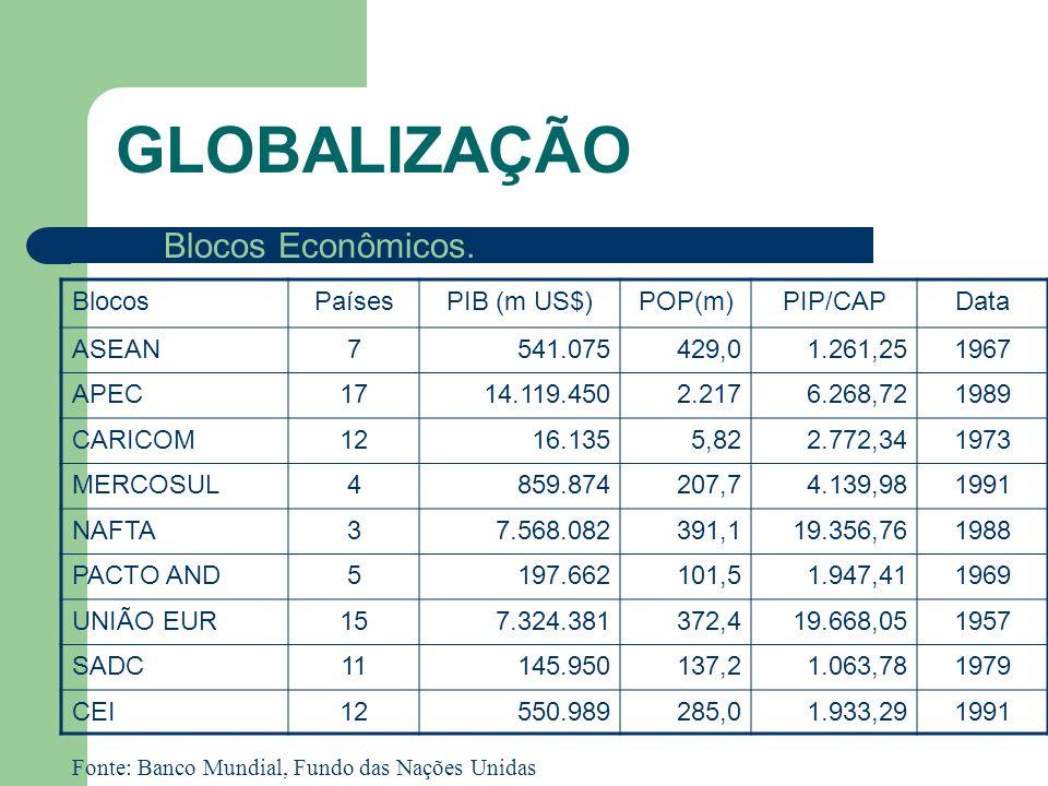 GLOBALIZAÇÃO Blocos Econômicos. BlocosPaísesPIB (m US$)POP(m)PIP/CAPData ASEAN7541.075429,01.261,251967 APEC1714.119.4502.2176.268,721989 CARICOM1216.