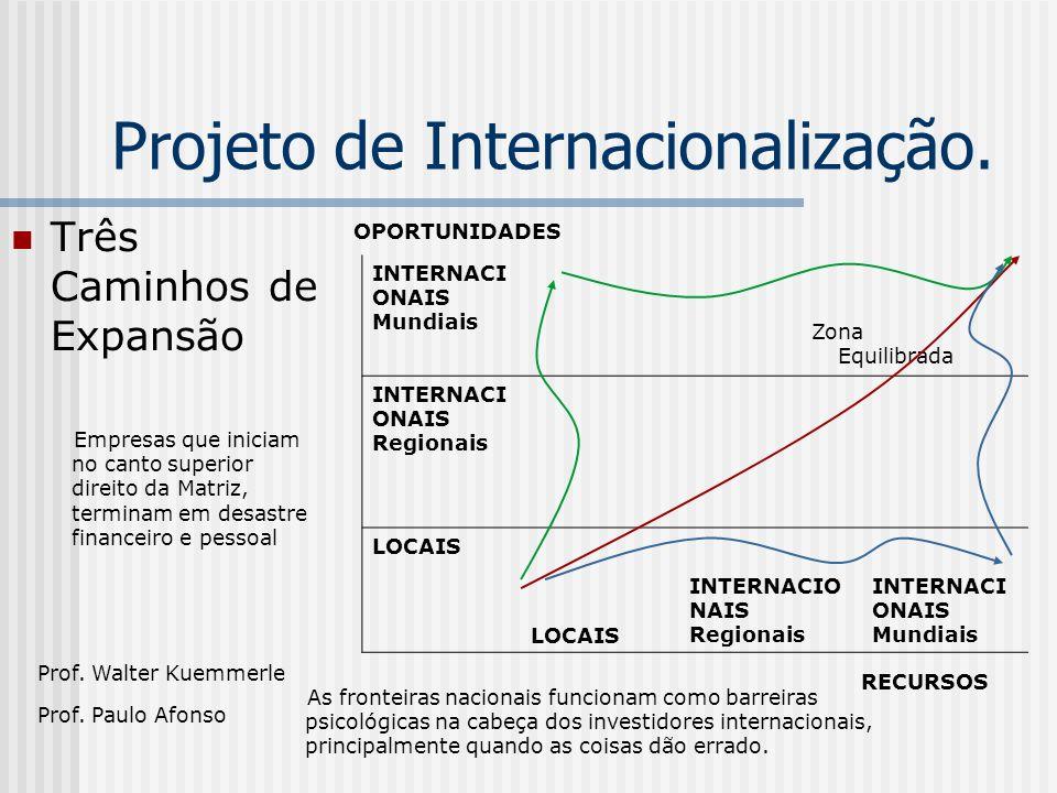 Projeto de Internacionalização. Três Caminhos de Expansão Prof.