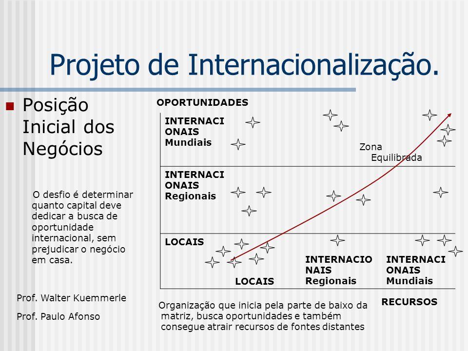 Projeto de Internacionalização. Posição Inicial dos Negócios Prof.