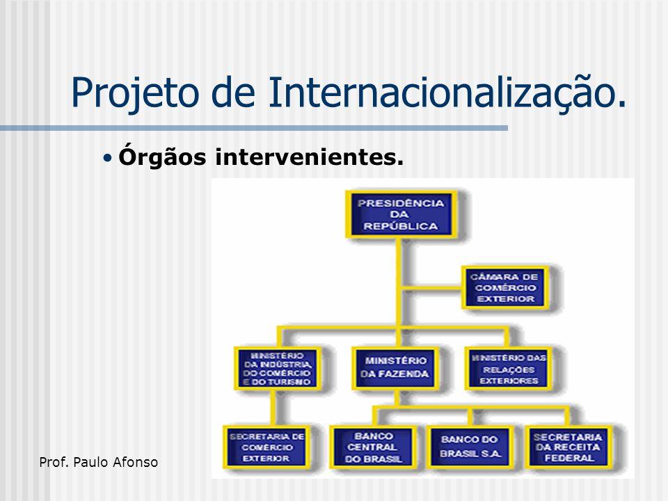 Projeto de Internacionalização. Órgãos intervenientes. Prof. Paulo Afonso