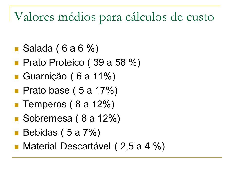 Valores médios para cálculos de custo Salada ( 6 a 6 %) Prato Proteico ( 39 a 58 %) Guarnição ( 6 a 11%) Prato base ( 5 a 17%) Temperos ( 8 a 12%) Sob