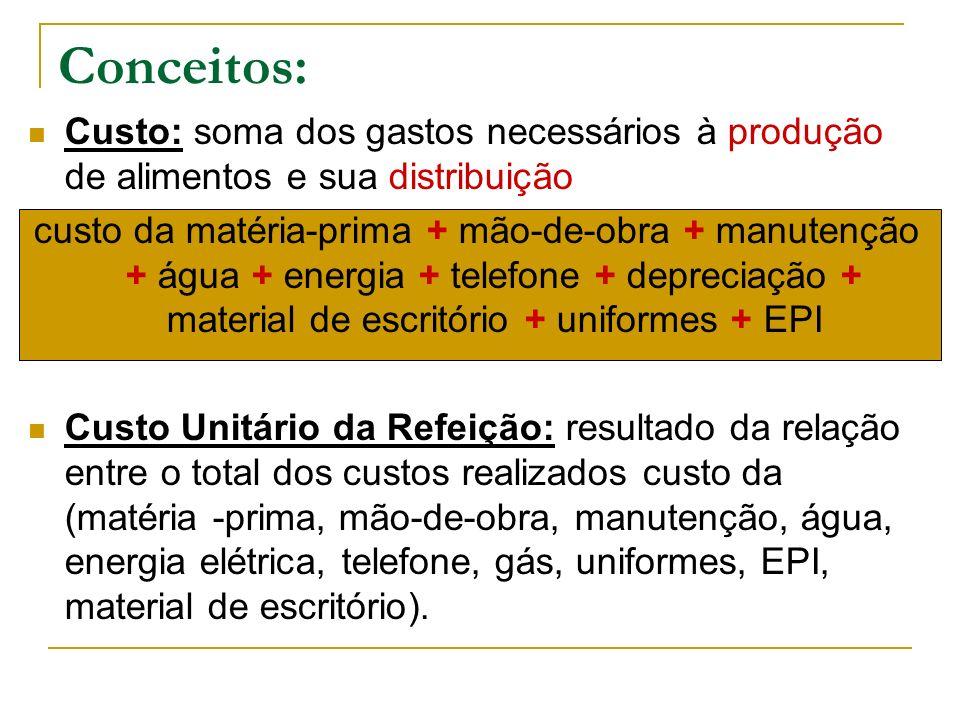 Conceitos: Custo: soma dos gastos necessários à produção de alimentos e sua distribuição custo da matéria-prima + mão-de-obra + manutenção + água + en