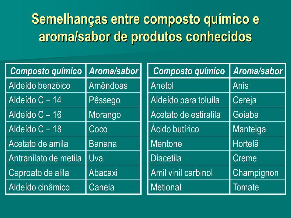 Semelhanças entre composto químico e aroma/sabor de produtos conhecidos Composto químicoAroma/sabor Aldeído benzóicoAmêndoas Aldeído C – 14Pêssego Ald
