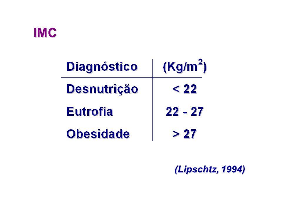 Diagnóstico do estado nutricional Antropometria IMC Peso Peso Estatura Estatura CB CB PCT e PCSE PCT e PCSE Peso (kg) h 2 (m)