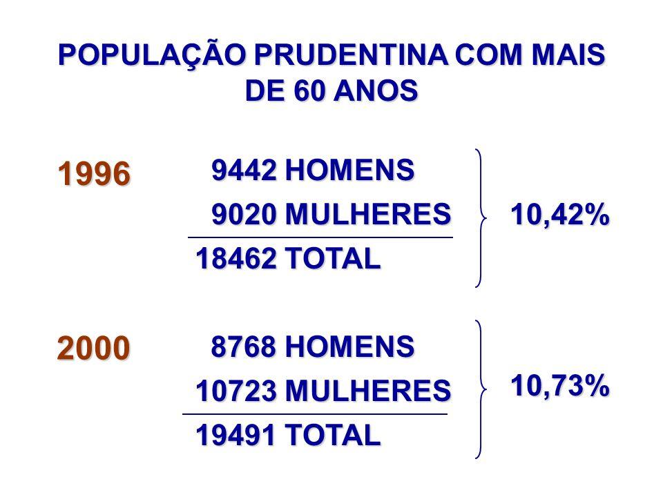 EXPECTATIVA DE VIDA DA POPULAÇÃO IDOSA EM RELAÇÃO À POPULAÇÃO BRASILEIRA