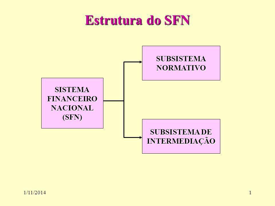 1/11/20141 Estrutura do SFN SISTEMAFINANCEIRONACIONAL(SFN) SUBSISTEMANORMATIVO SUBSISTEMA DE INTERMEDIAÇÃO