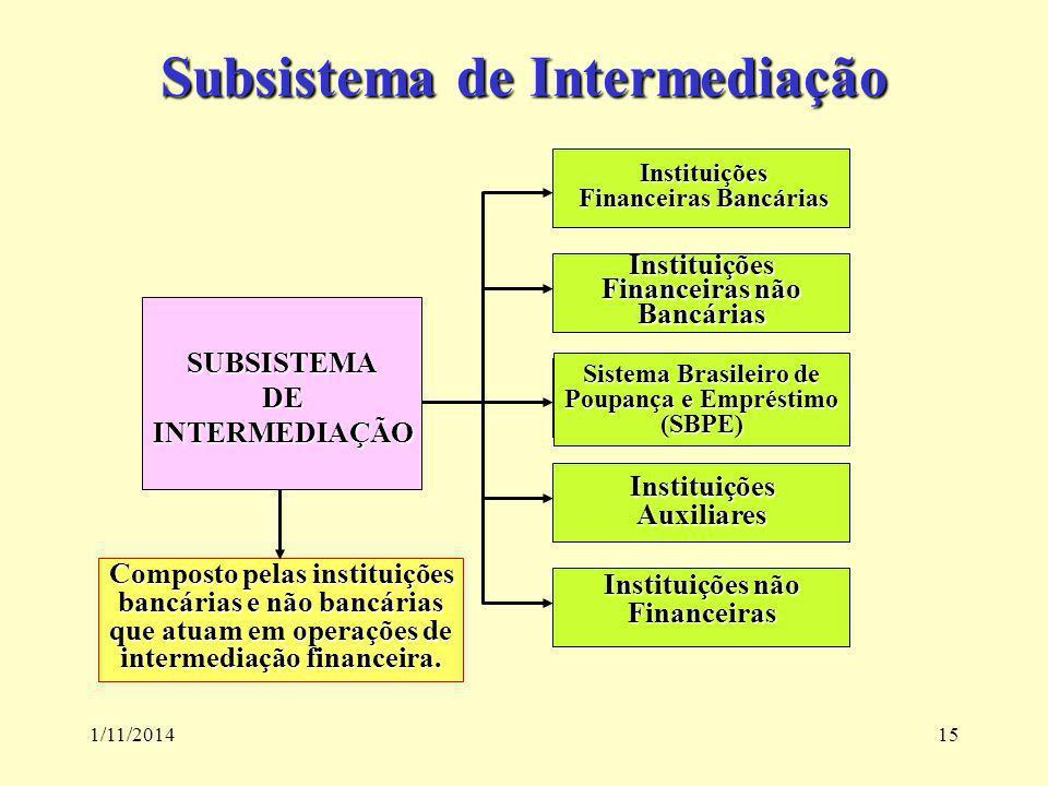 1/11/201415 Subsistema de Intermediação Instituições Financeiras Bancárias SUBSISTEMADEINTERMEDIAÇÃO Instituições Financeiras não Bancárias Sistema Br