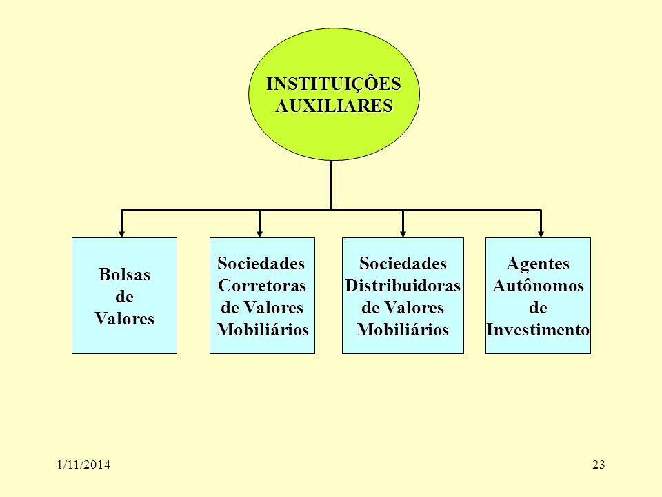 1/11/201423 INSTITUIÇÕESAUXILIARES BolsasdeValoresSociedadesCorretoras de Valores MobiliáriosSociedadesDistribuidoras MobiliáriosAgentesAutônomosdeInv