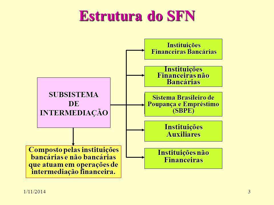 1/11/20143 Estrutura do SFN Instituições Financeiras Bancárias SUBSISTEMADEINTERMEDIAÇÃO Instituições Financeiras não Bancárias Sistema Brasileiro de