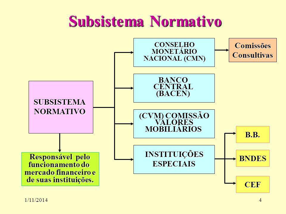 1/11/20144 Subsistema Normativo Subsistema Normativo SUBSISTEMANORMATIVO CONSELHOMONETÁRIO NACIONAL (CMN) BANCOCENTRAL(BACEN) (CVM) COMISSÃO VALORESMO