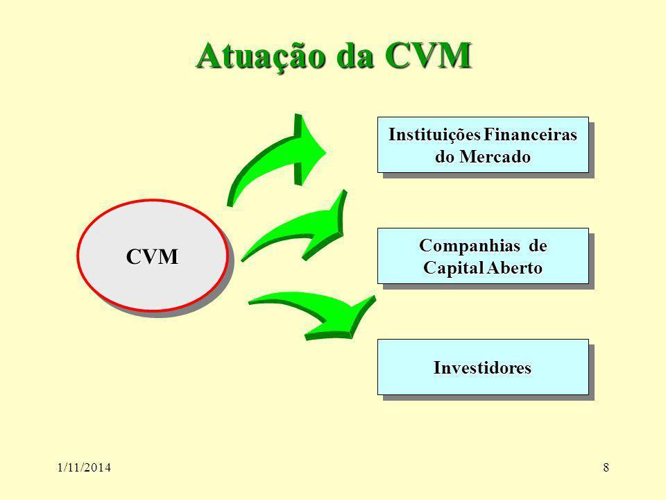 1/11/20148 Atuação da CVM CVMCVM Instituições Financeiras do Mercado Instituições Financeiras do Mercado Companhias de Capital Aberto Companhias de Ca
