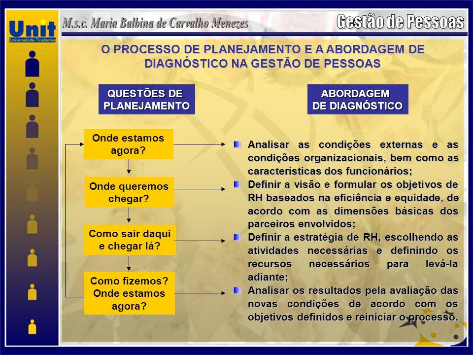 O PROCESSO DE PLANEJAMENTO E A ABORDAGEM DE DIAGNÓSTICO NA GESTÃO DE PESSOAS Analisar as condições externas e as condições organizacionais, bem como as características dos funcionários; Definir a visão e formular os objetivos de RH baseados na eficiência e equidade, de acordo com as dimensões básicas dos parceiros envolvidos; Definir a estratégia de RH, escolhendo as atividades necessárias e definindo os recursos necessários para levá-la adiante; Analisar os resultados pela avaliação das novas condições de acordo com os objetivos definidos e reiniciar o processo.