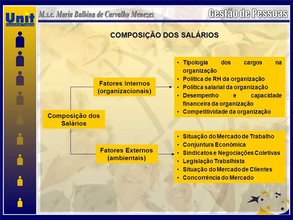 COMPOSIÇÃO DOS SALÁRIOS Composição dos Salários Fatores Internos (organizacionais) Fatores Externos (ambientais) Tipologia dos cargos na organização P