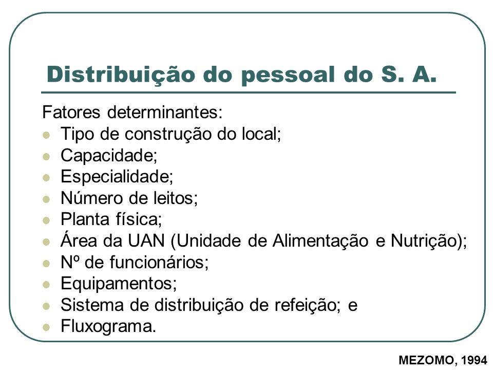 Distribuição do pessoal do S. A. Fatores determinantes: Tipo de construção do local; Capacidade; Especialidade; Número de leitos; Planta física; Área
