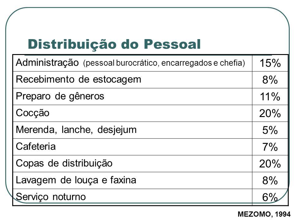 Distribuição do Pessoal Administração (pessoal burocrático, encarregados e chefia) 15% Recebimento de estocagem 8% Preparo de gêneros 11% Cocção 20% M