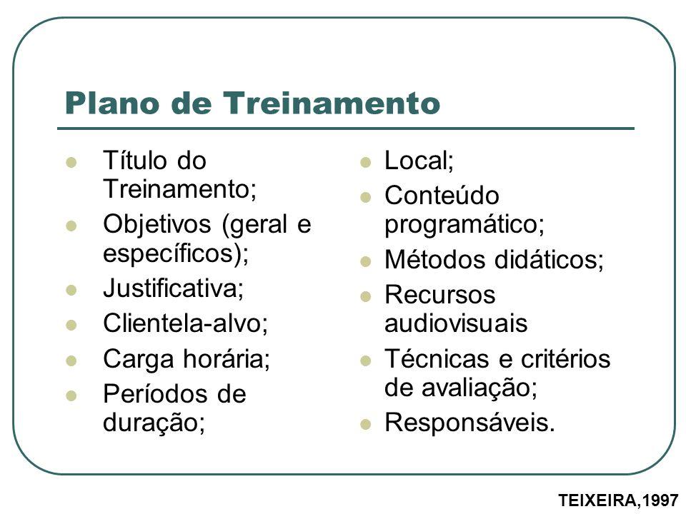 Título do Treinamento; Objetivos (geral e específicos); Justificativa; Clientela-alvo; Carga horária; Períodos de duração; Local; Conteúdo programátic