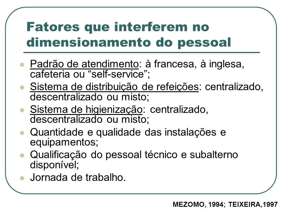 Fatores que interferem no dimensionamento do pessoal Padrão de atendimento: à francesa, à inglesa, cafeteria ou self-service; Sistema de distribuição