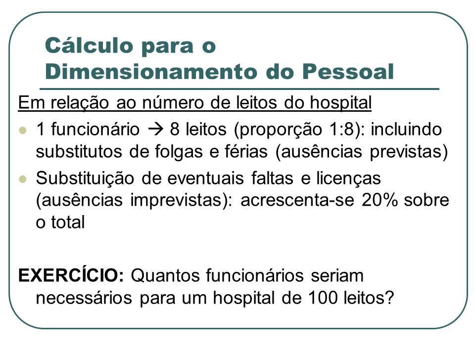Cálculo para o Dimensionamento do Pessoal Em relação ao número de leitos do hospital 1 funcionário 8 leitos (proporção 1:8): incluindo substitutos de