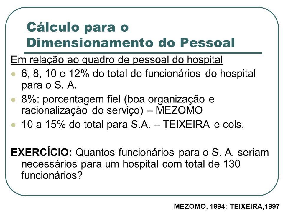 Cálculo para o Dimensionamento do Pessoal Em relação ao quadro de pessoal do hospital 6, 8, 10 e 12% do total de funcionários do hospital para o S. A.