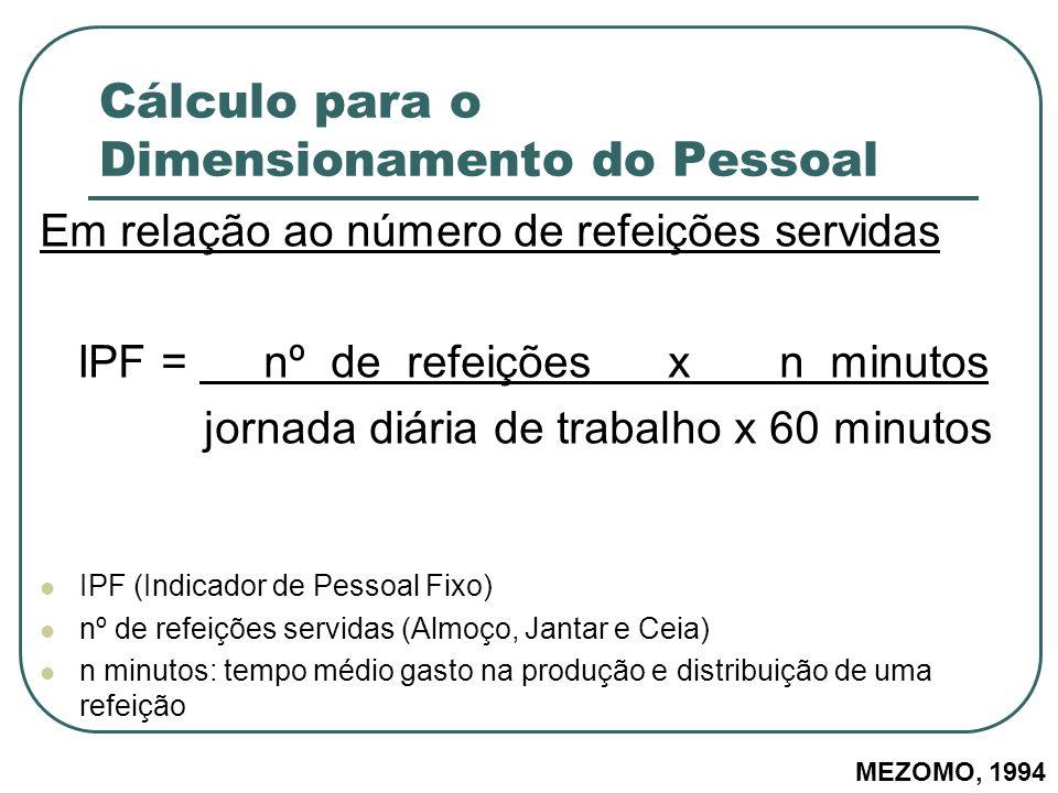 Cálculo para o Dimensionamento do Pessoal Em relação ao número de refeições servidas IPF = nº de refeições x n minutos jornada diária de trabalho x 60