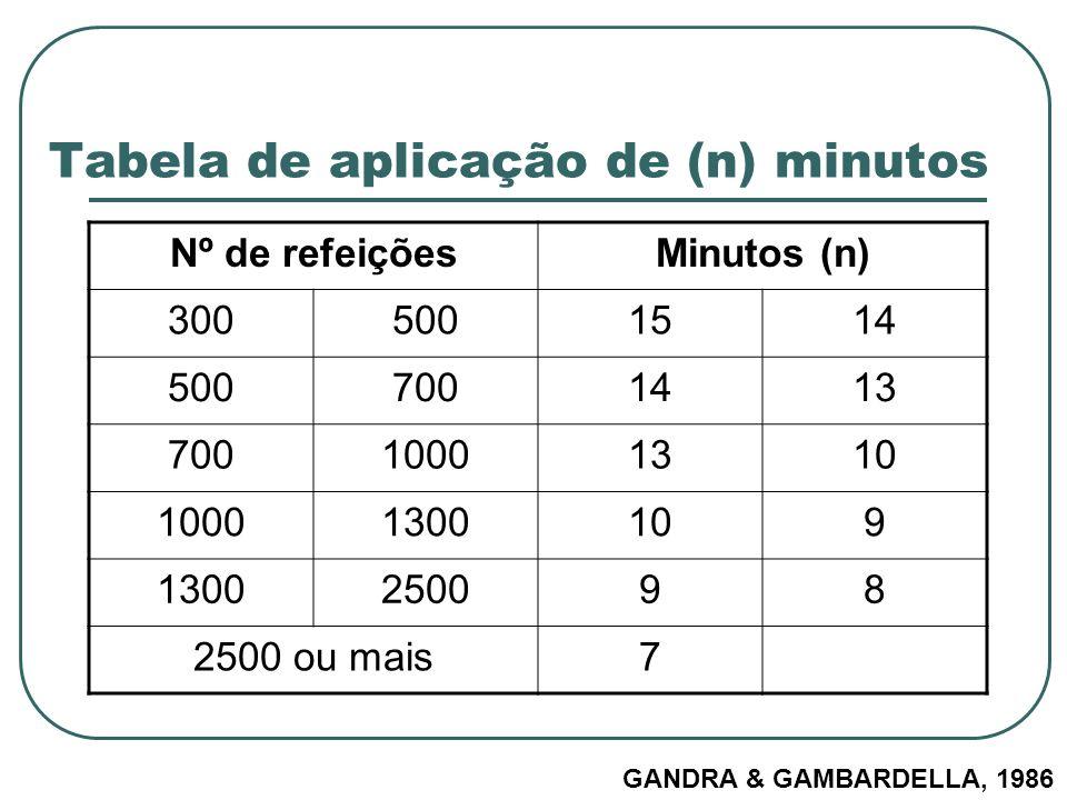 Tabela de aplicação de (n) minutos Nº de refeiçõesMinutos (n) 3005001514 5007001413 70010001310 10001300109 1300250098 2500 ou mais7 GANDRA & GAMBARDE