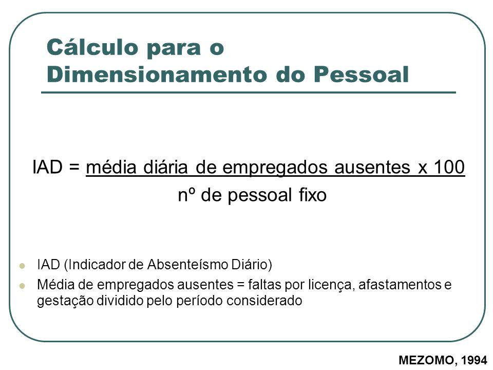 Cálculo para o Dimensionamento do Pessoal IAD = média diária de empregados ausentes x 100 nº de pessoal fixo IAD (Indicador de Absenteísmo Diário) Méd