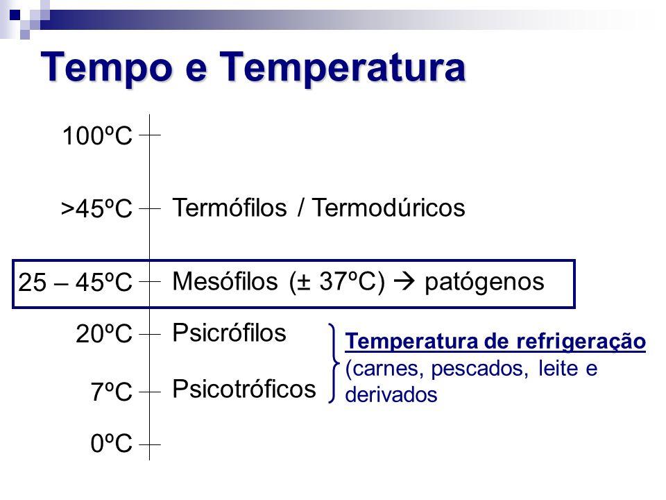 Tempo e Temperatura 100ºC >45ºC 25 – 45ºC 20ºC 7ºC 0ºC Termófilos / Termodúricos Mesófilos (± 37ºC) patógenos Psicrófilos Psicotróficos Temperatura de