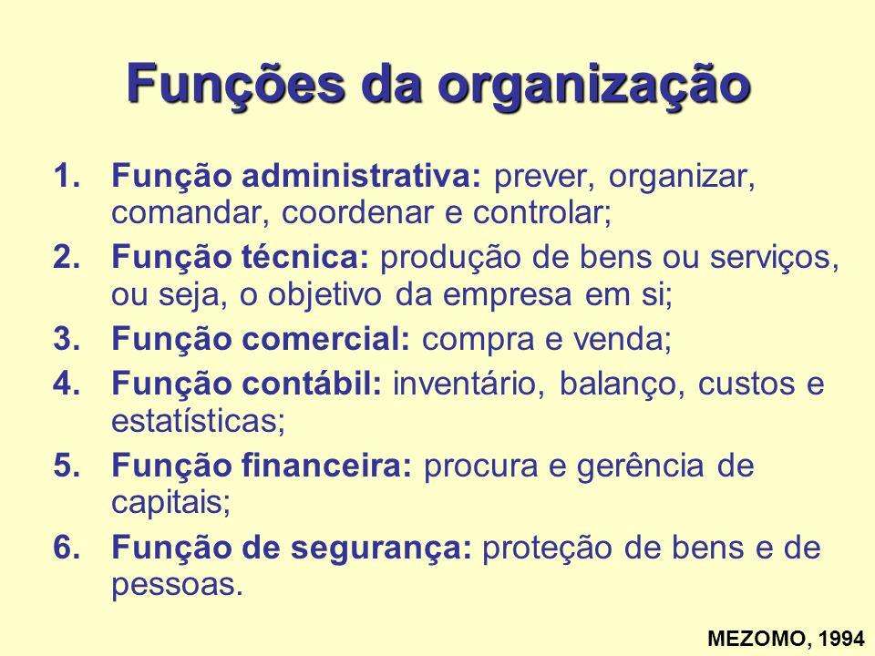 Funções da organização 1.Função administrativa: prever, organizar, comandar, coordenar e controlar; 2.Função técnica: produção de bens ou serviços, ou