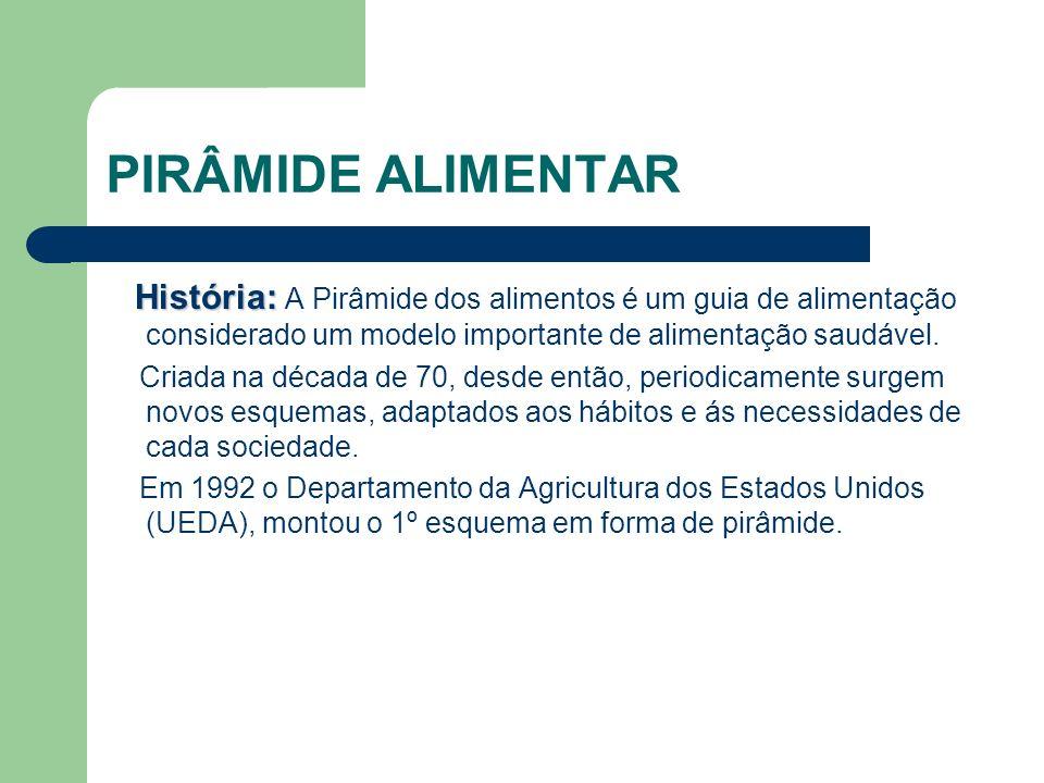 PIRÂMIDE ALIMENTAR História: História: A Pirâmide dos alimentos é um guia de alimentação considerado um modelo importante de alimentação saudável. Cri