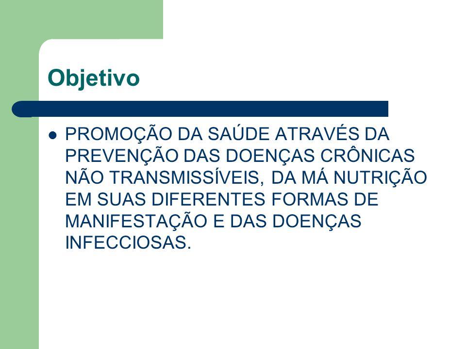 Primeira parte Referencial teórico: que fundamentou a sua elaboração e o situa em relação aos propósitos da Política Nacional de Alimentação e Nutrição (PNAN) e objetivos preconizados pela OMS.