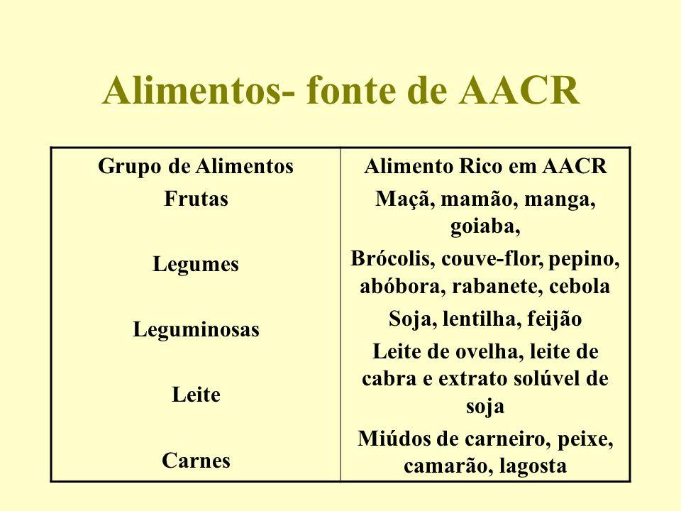 Alimentos- fonte de AACR Grupo de Alimentos Frutas Legumes Leguminosas Leite Carnes Alimento Rico em AACR Maçã, mamão, manga, goiaba, Brócolis, couve-