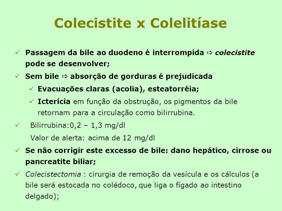 Colecistite x Colelitíase Passagem da bile ao duodeno é interrompida colecistite pode se desenvolver; Sem bile absorção de gorduras é prejudicada Evac
