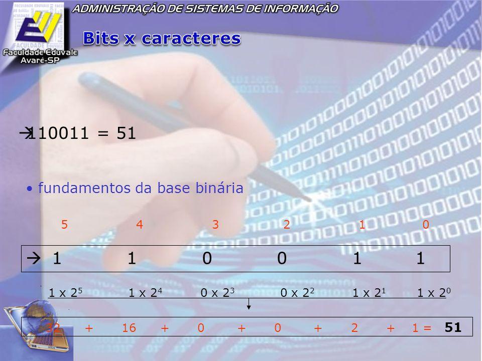 110011 = 51 1 1 0 0 1 1 fundamentos da base binária 5 4 3 2 1 0 1 x 2 5 1 x 2 4 0 x 2 3 0 x 2 2 1 x 2 1 1 x 2 0 32 + 16 + 0 + 0 + 2 + 1 = 51