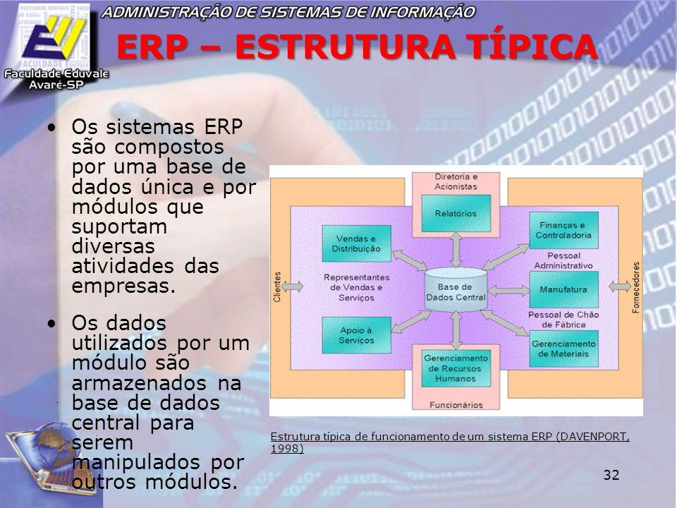 32 ERP – ESTRUTURA TÍPICA Os sistemas ERP são compostos por uma base de dados única e por módulos que suportam diversas atividades das empresas. Os da