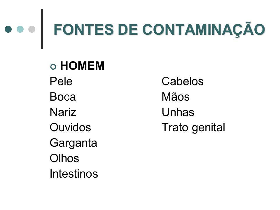 FONTES DE CONTAMINAÇÃO HOMEM PeleCabelos BocaMãos NarizUnhas OuvidosTrato genital Garganta Olhos Intestinos